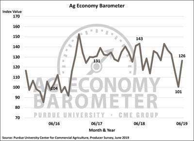 Purdue June Barometer