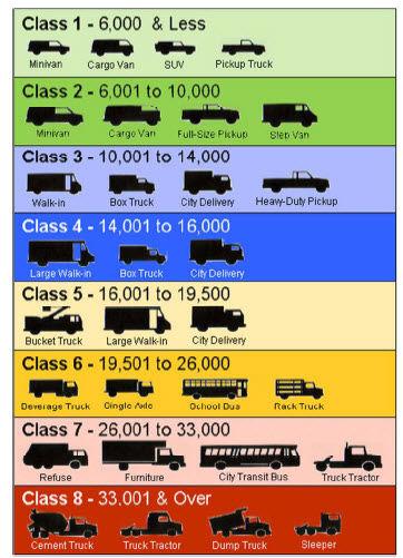 FHWA Classifications