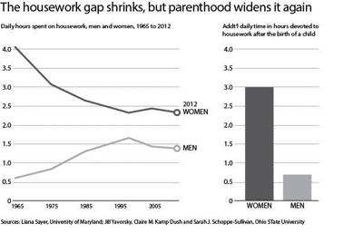 Housework gap