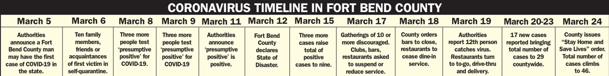 COVID-19 Timeline in Fort Bend County
