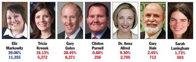Markowitz, Gates in runoff