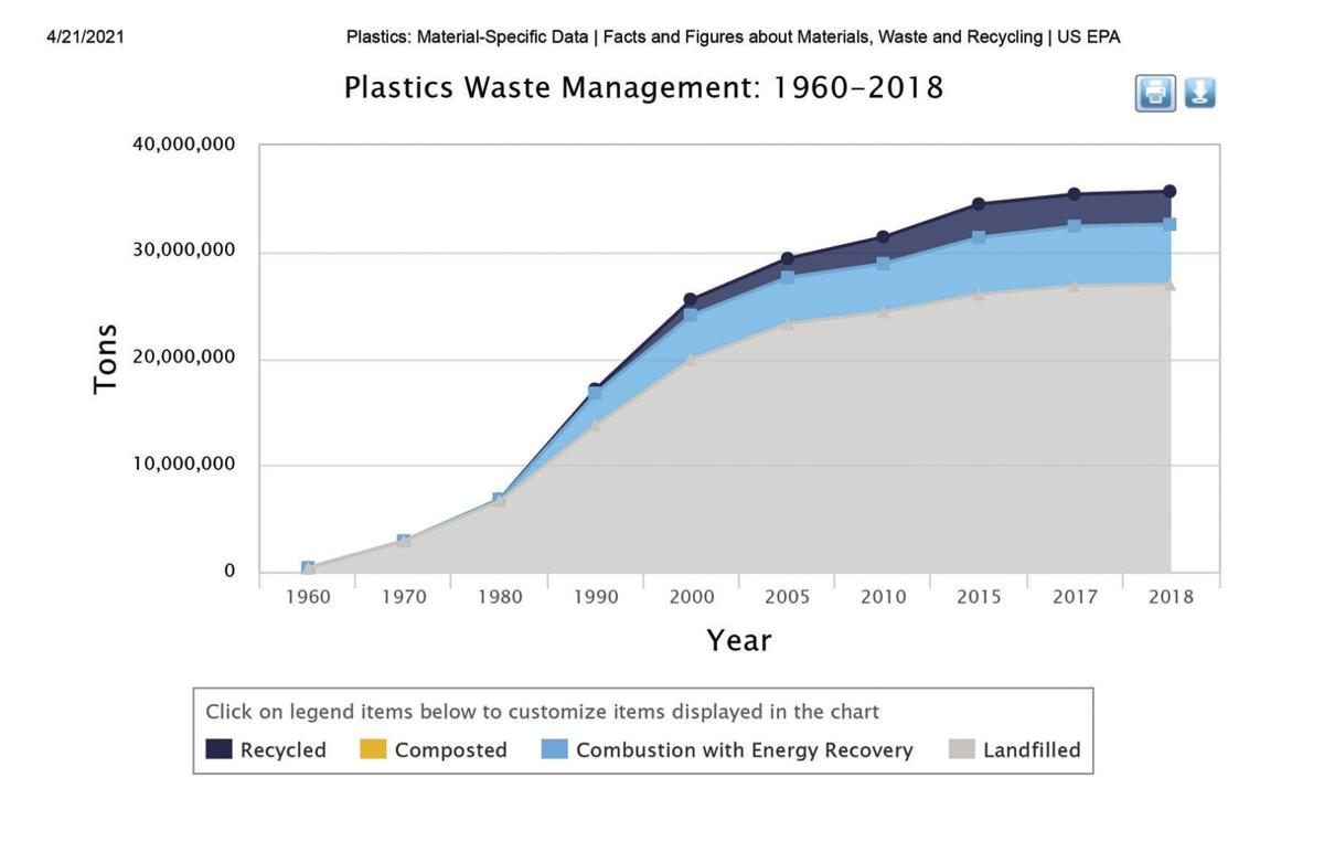 Plastics recycling graph