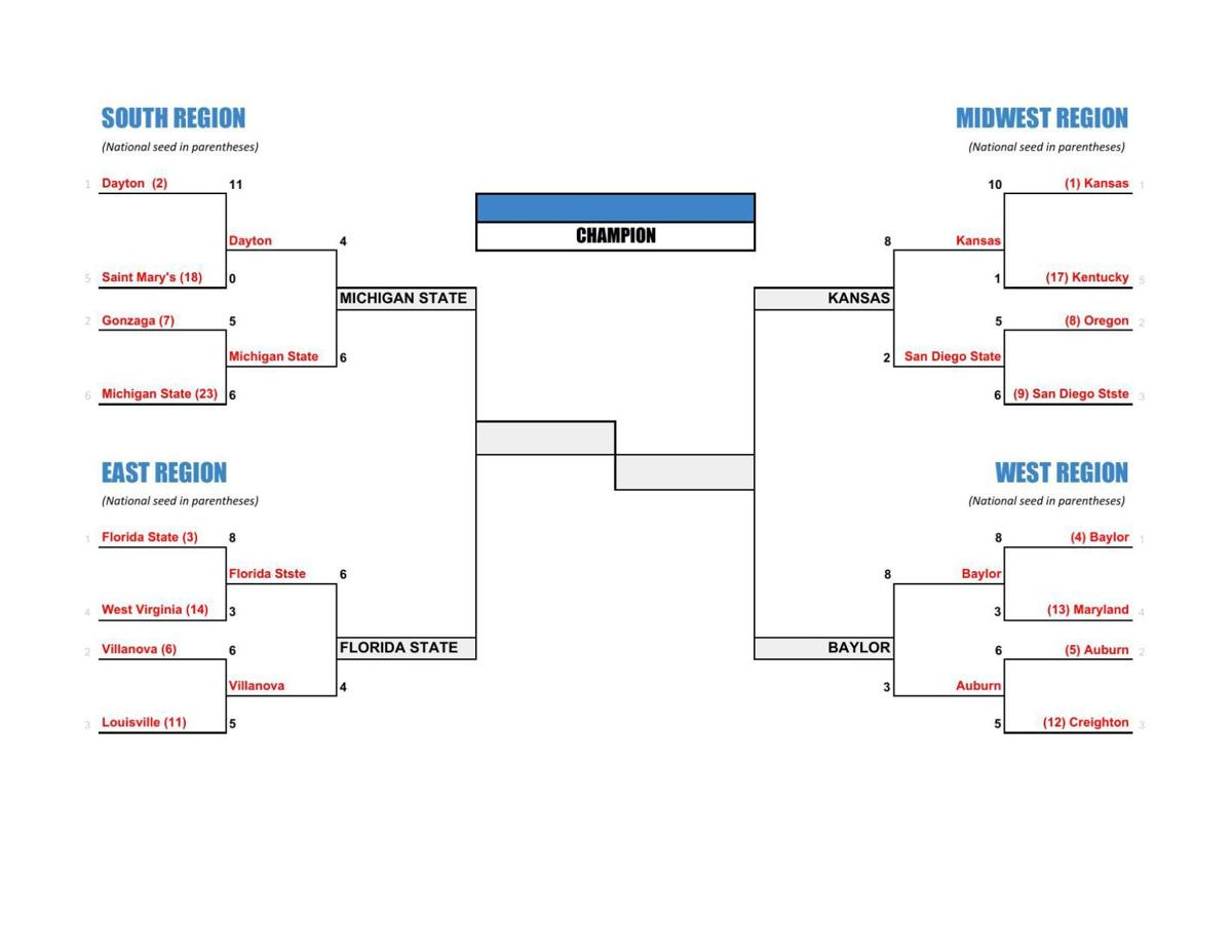 FLS Madness - Semifinal Bracket