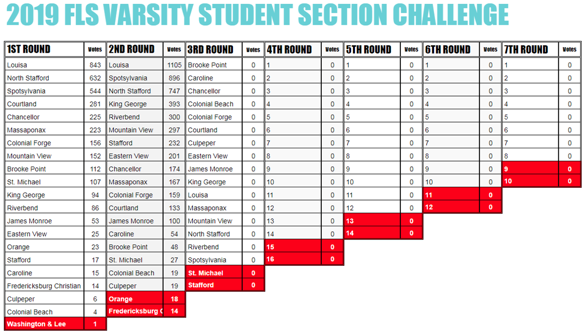 2019 FLS Varsity Student Section Challenge Round Results - Second Round