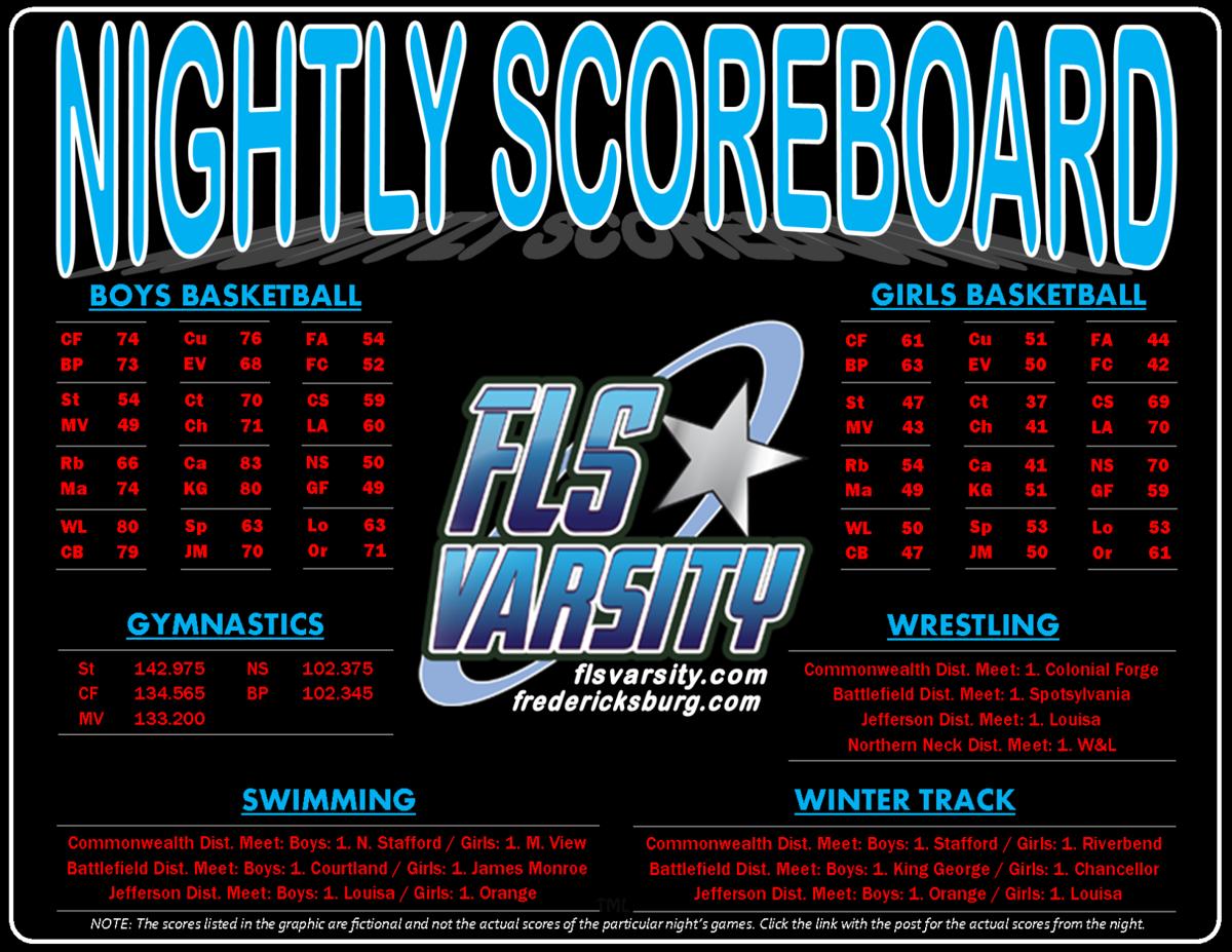 Winter 2021 Nightly Scoreboard