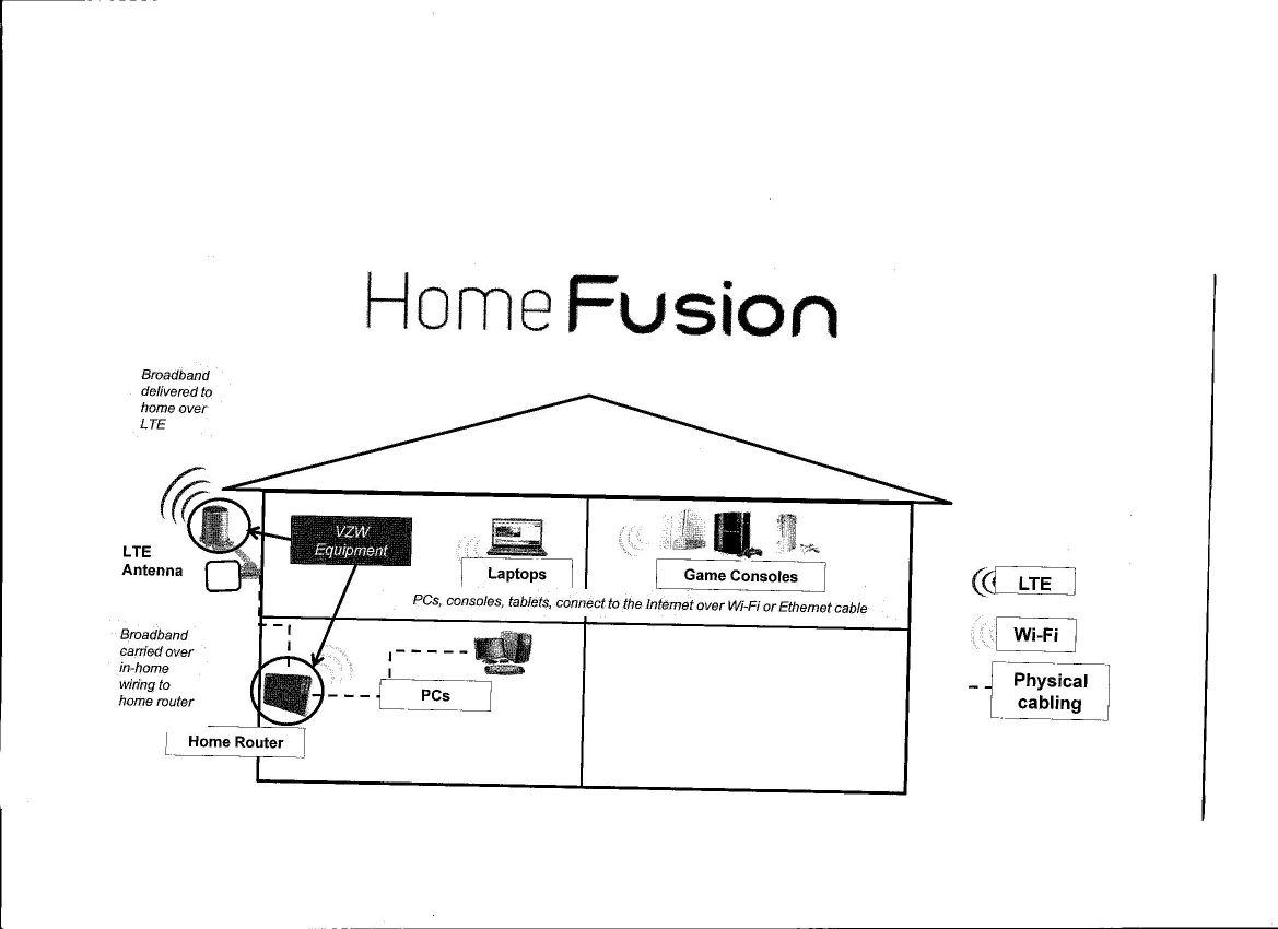 verizon wireless home network diagram wiring diagram specialtiesverizon wireless home network diagram wiring libraryhome fusion jpg buy now verizon wireless 4g homefusion broadband