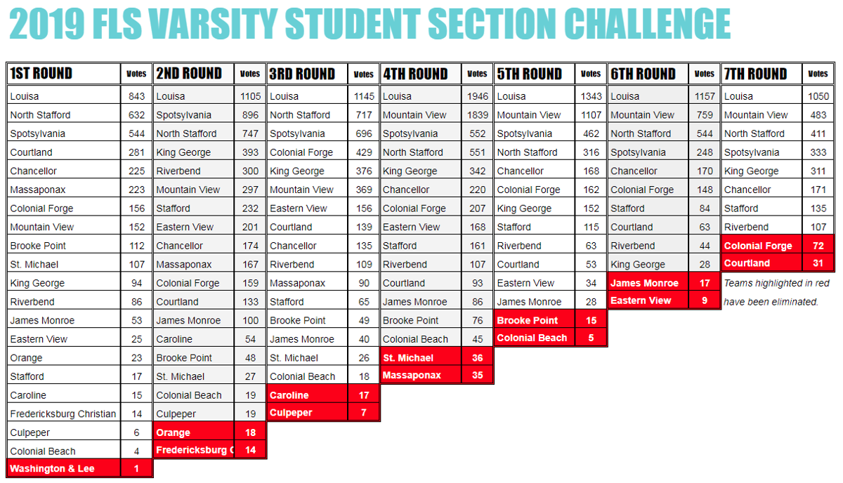 2019 FLS Varsity Student Section Challenge - Seventh Round Results