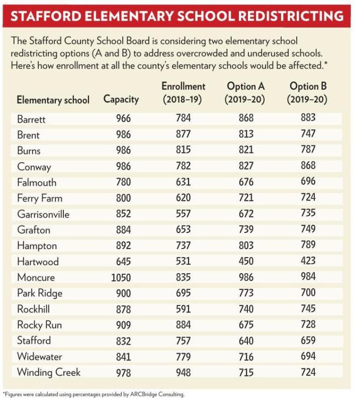Stafford County Elementary School Redistricting Plans