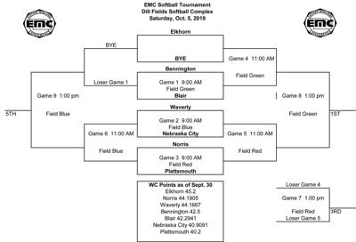 2019 EMC Softball Tournament Bracket