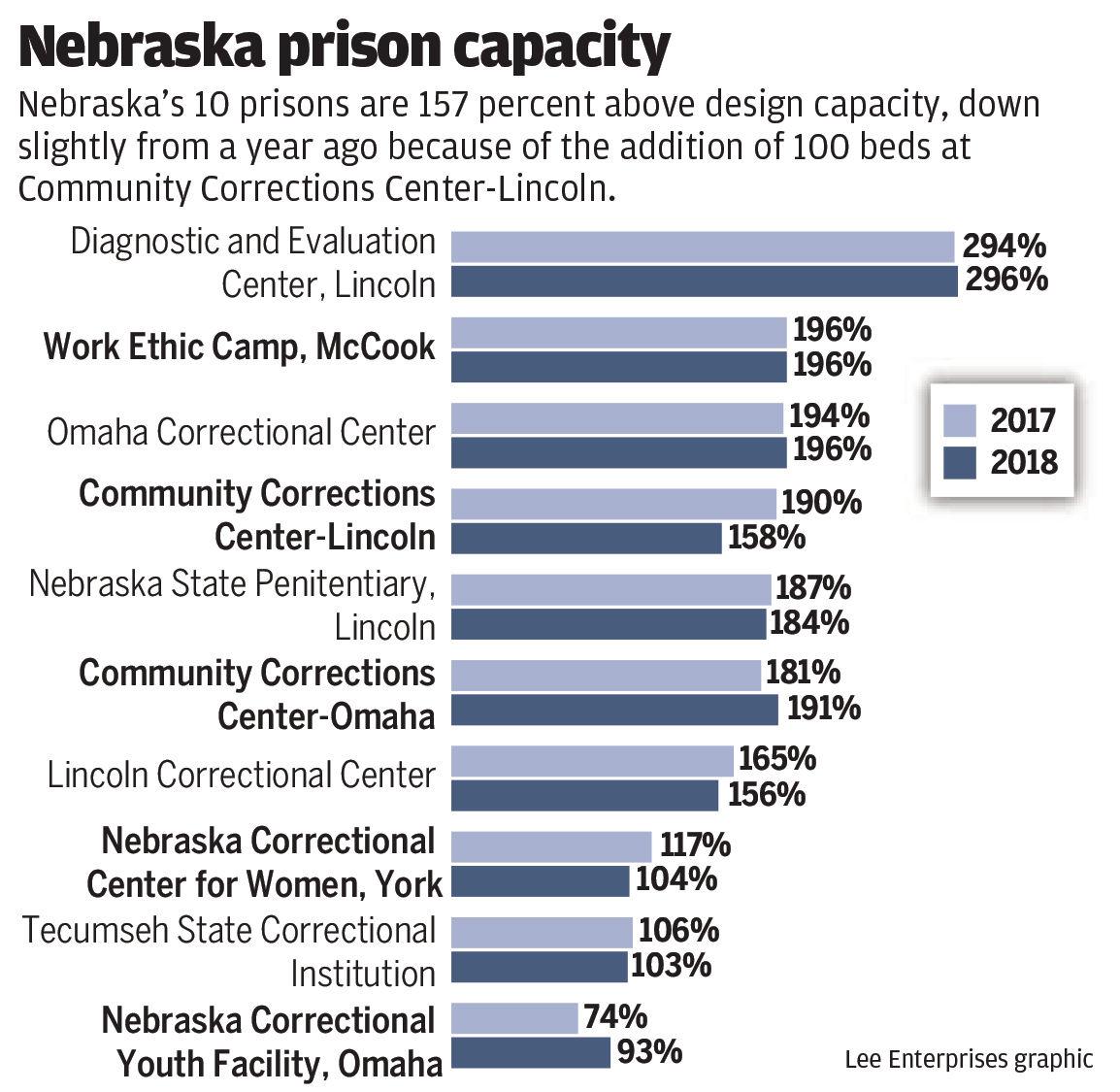 Nebraska prison capacity