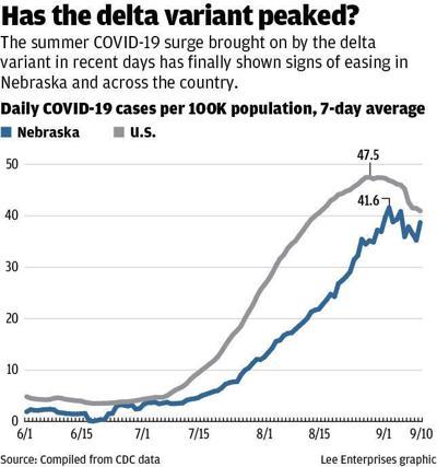 COVID cases-Delta variant