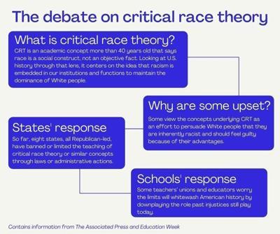 The debate on critical race theory