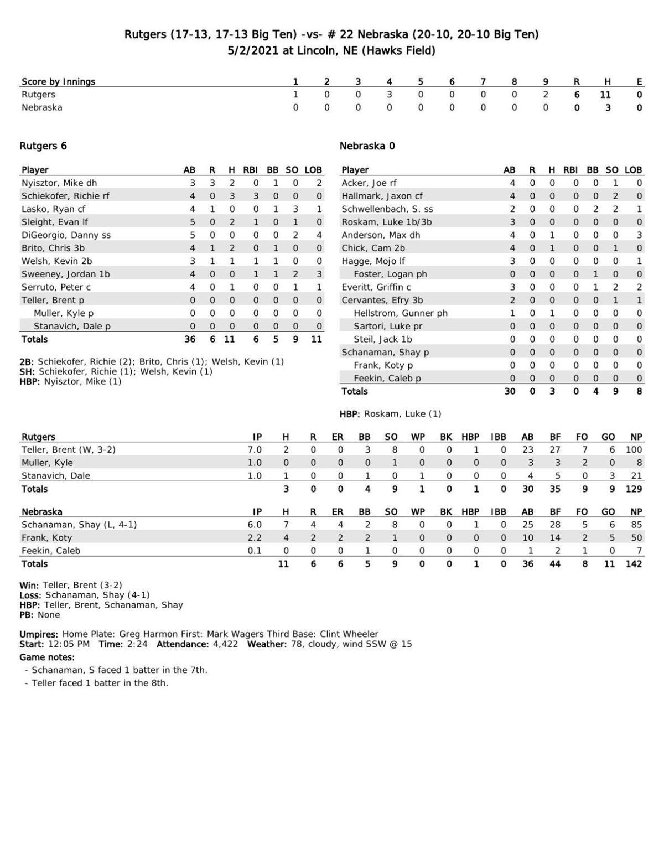 Box: Rutgers 6, Nebraska 0