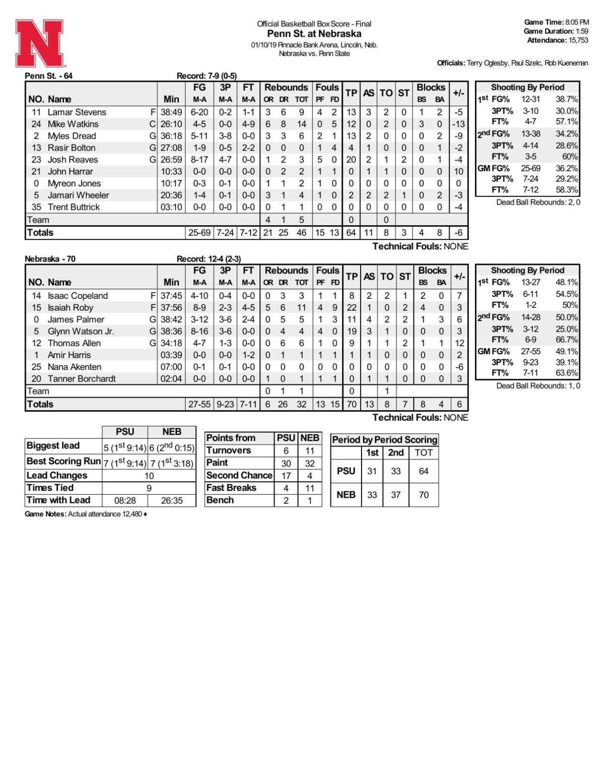 Box: Nebraska 70, Penn State 64