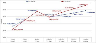 Mat Su Borough School District Faces 7 Million Budget Deficit