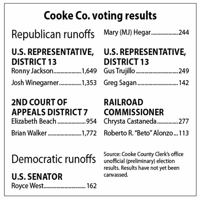 Cooke County counts: Jackson takes local lead as final runoff votes tallied