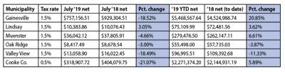 Sales tax revenues July 2019
