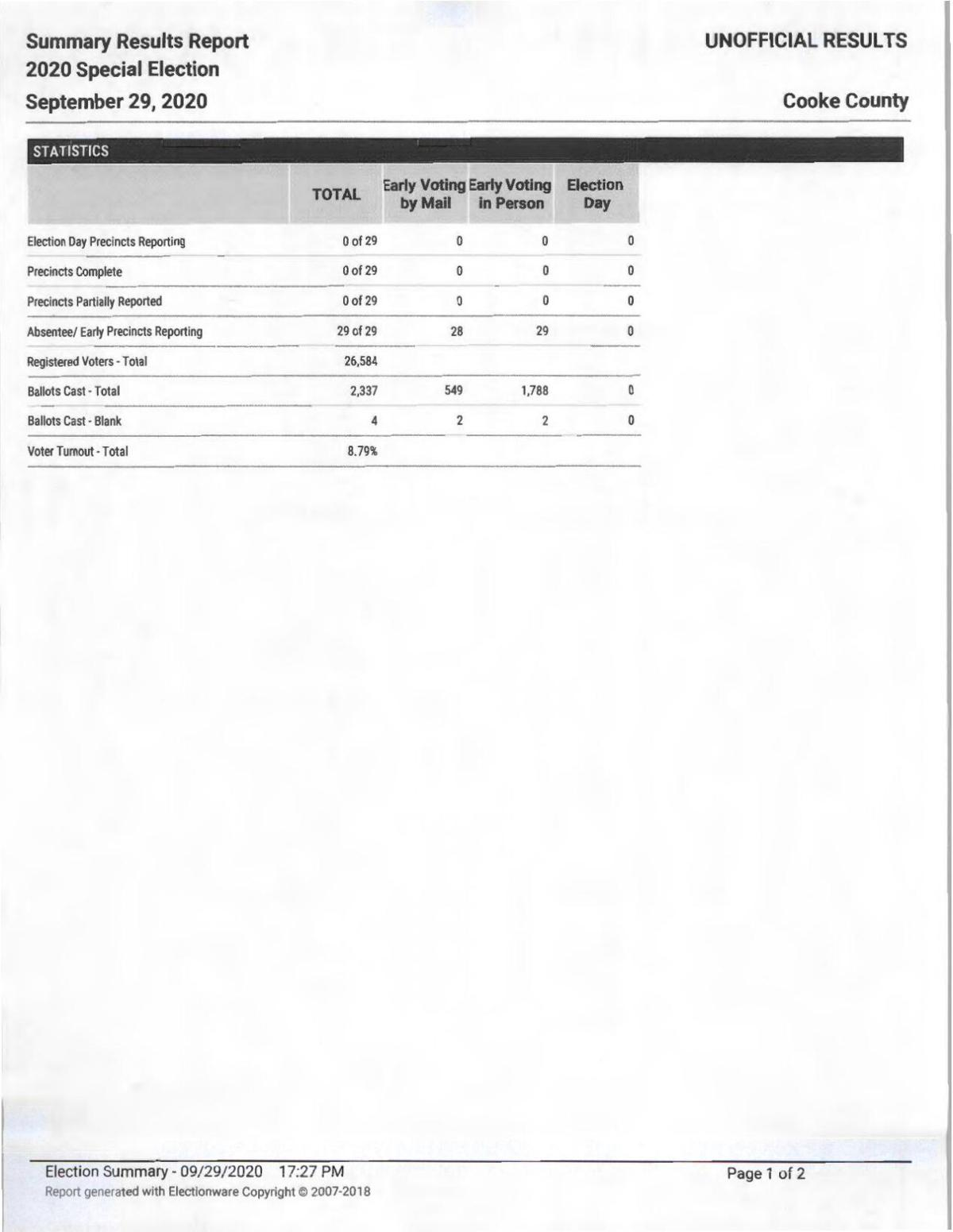 Special Election early voting results for Cooke County