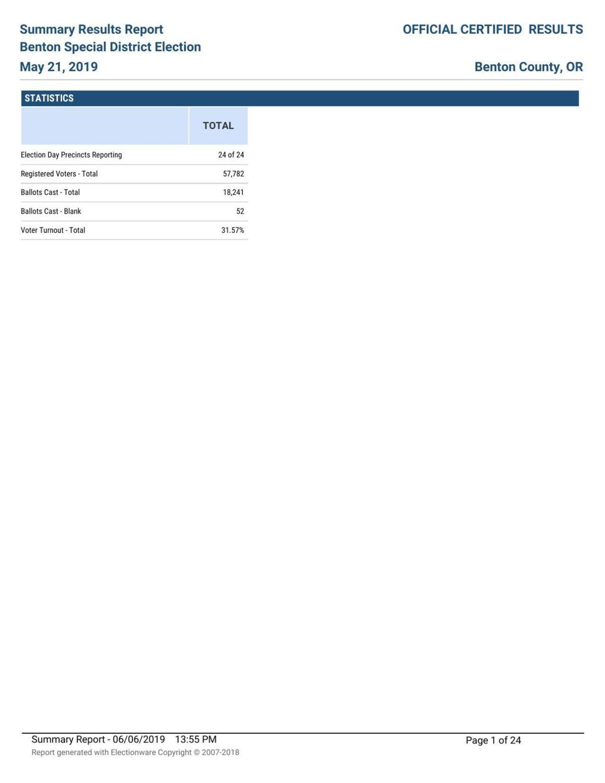 Election results cumulatiave
