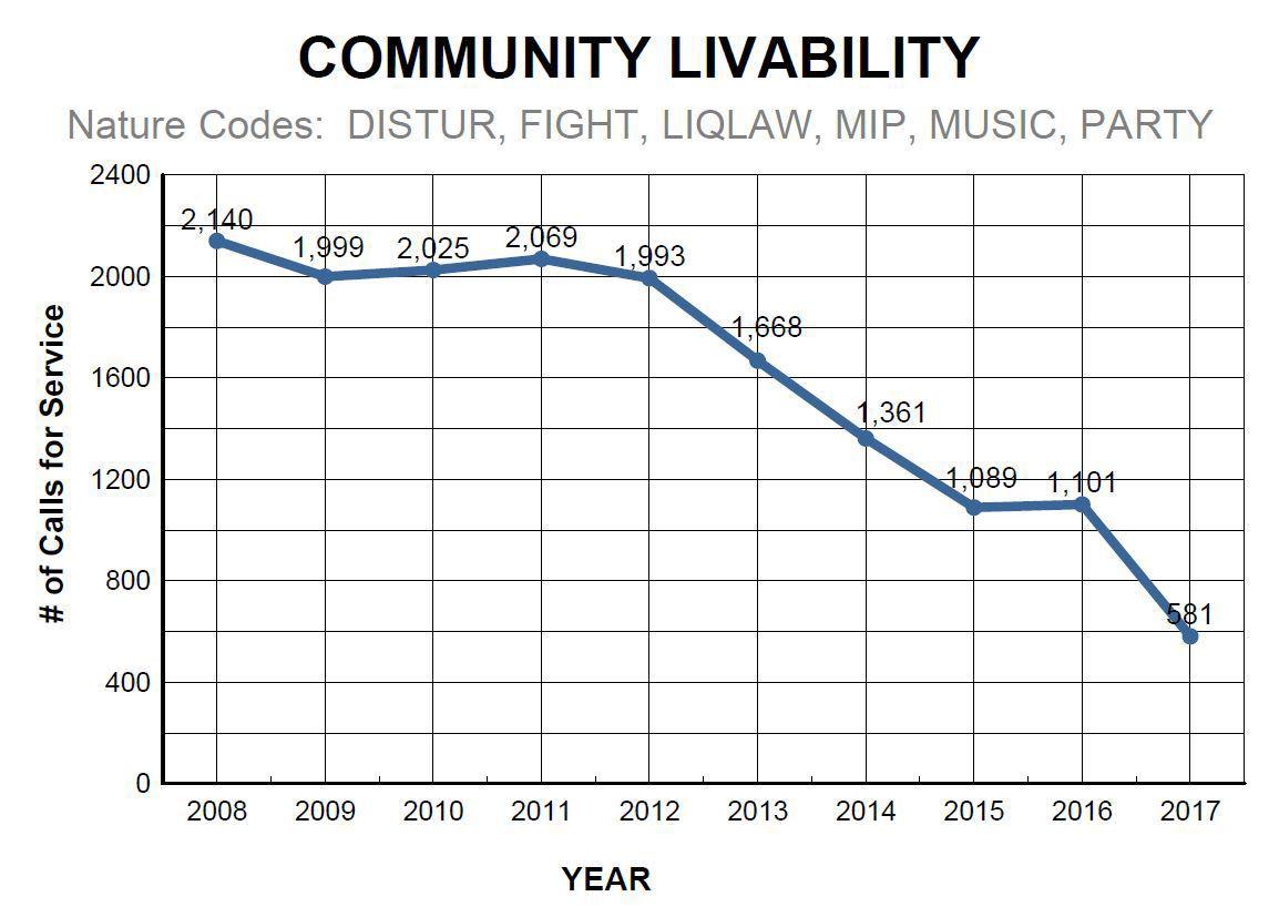 Livability chart