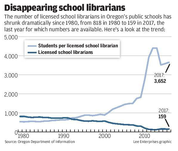 Disappearing school libraries