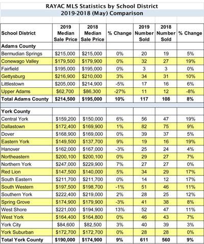 May Housing Stats