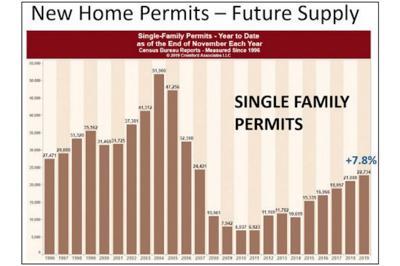 New Homes Permits - Future Supply