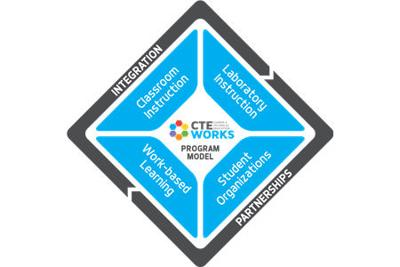 The Career and Technical Education (CTE)