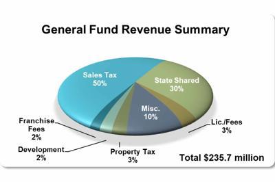 Glendale Revenue