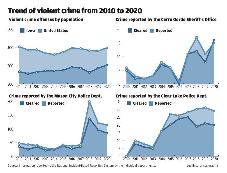2020 violent crime stats in Cerro Gordo County