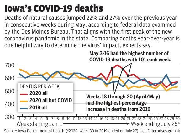 Iowa's COVID-19 deaths