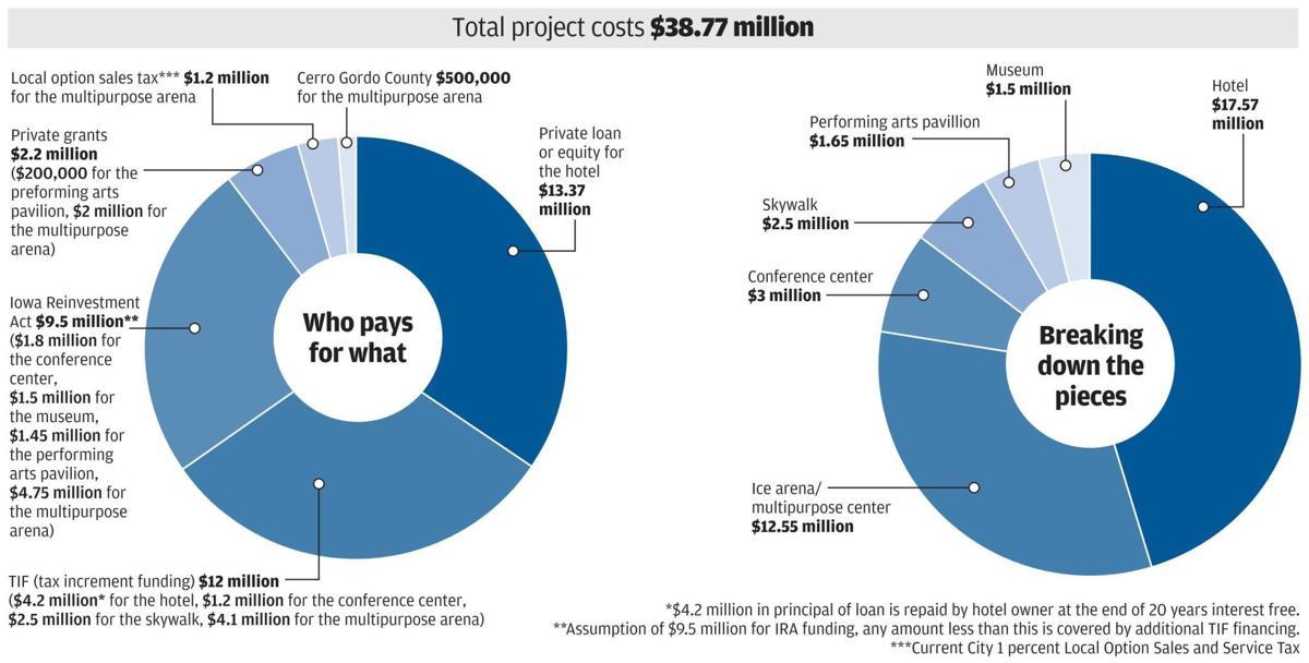 Renaisssance Project - cost