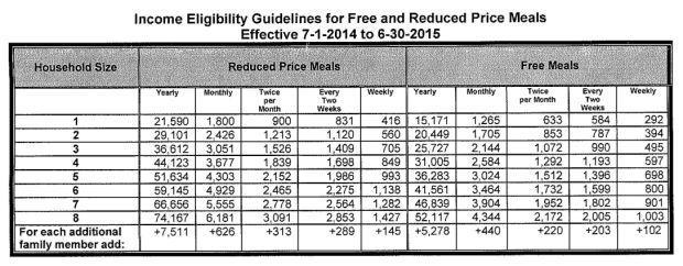 free reduced eligibility