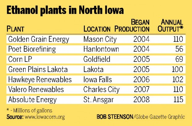 North Iowa Ethanol Plants