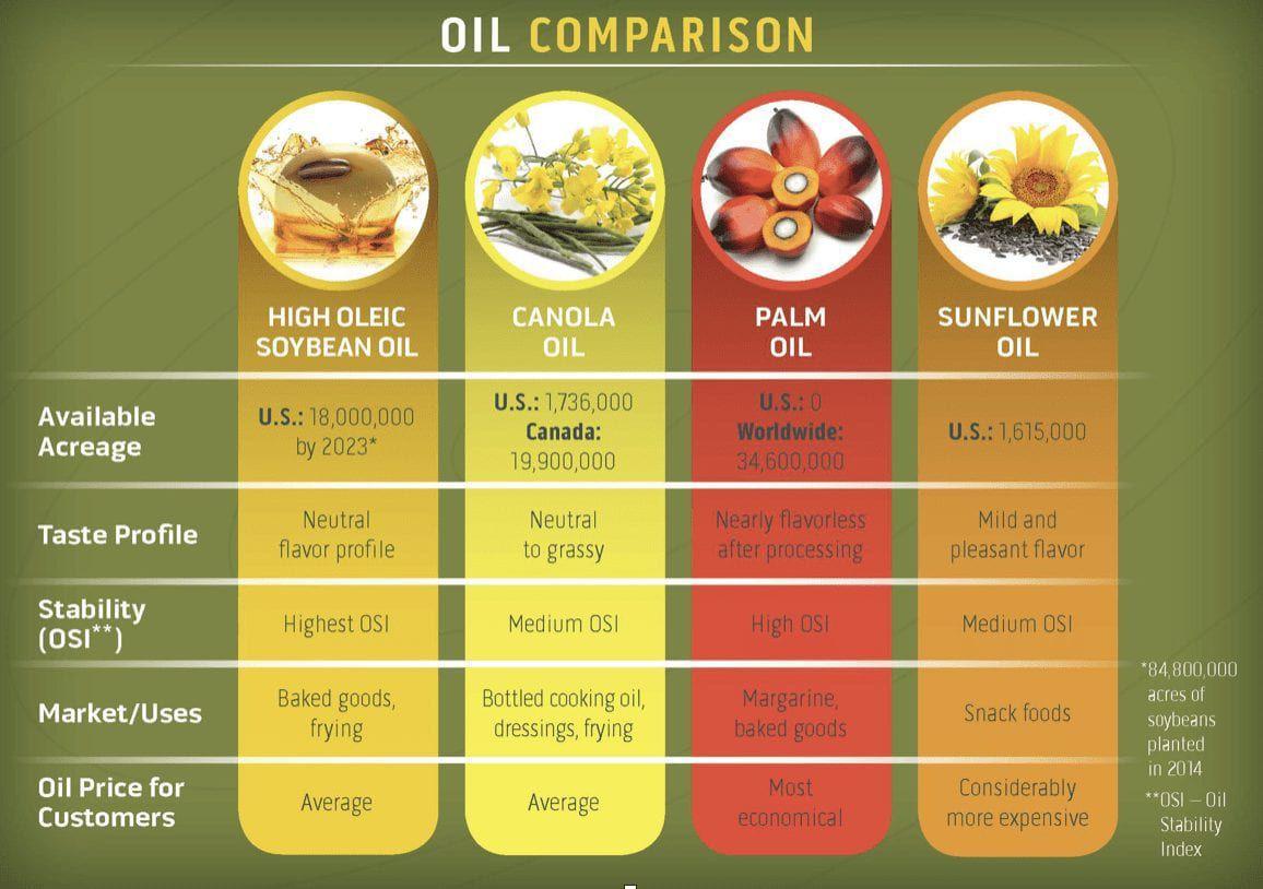 High oleic soybeans