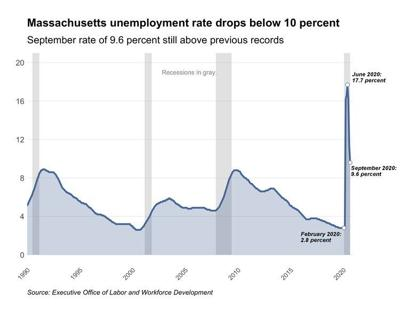 Massachusetts unemployment rate drops to 9.6%