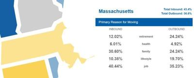 Moving out: Massachsetts in Top 10 for 2020 outbound migration