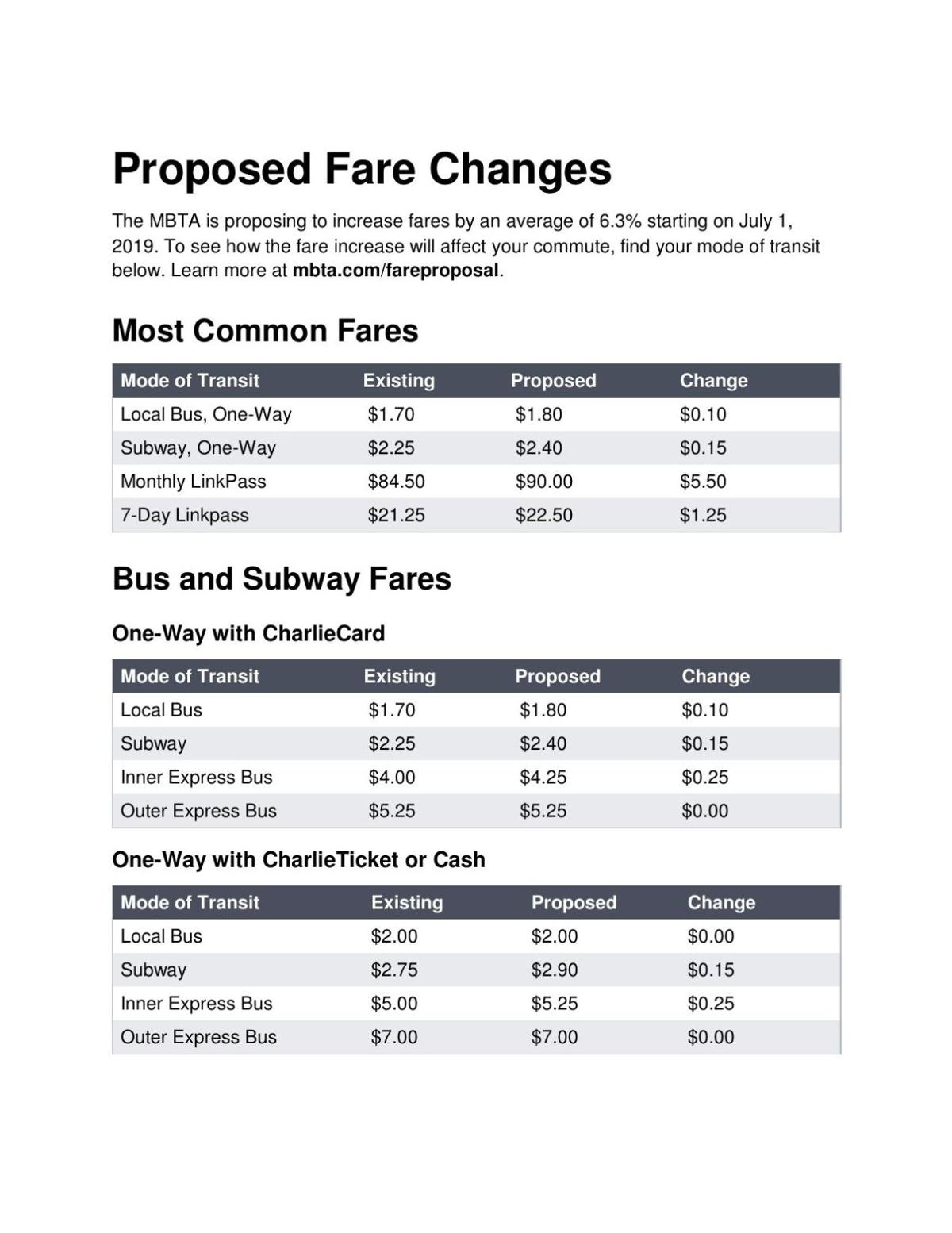 MBTA proposed fare changes, January 2019 | | gloucestertimes com