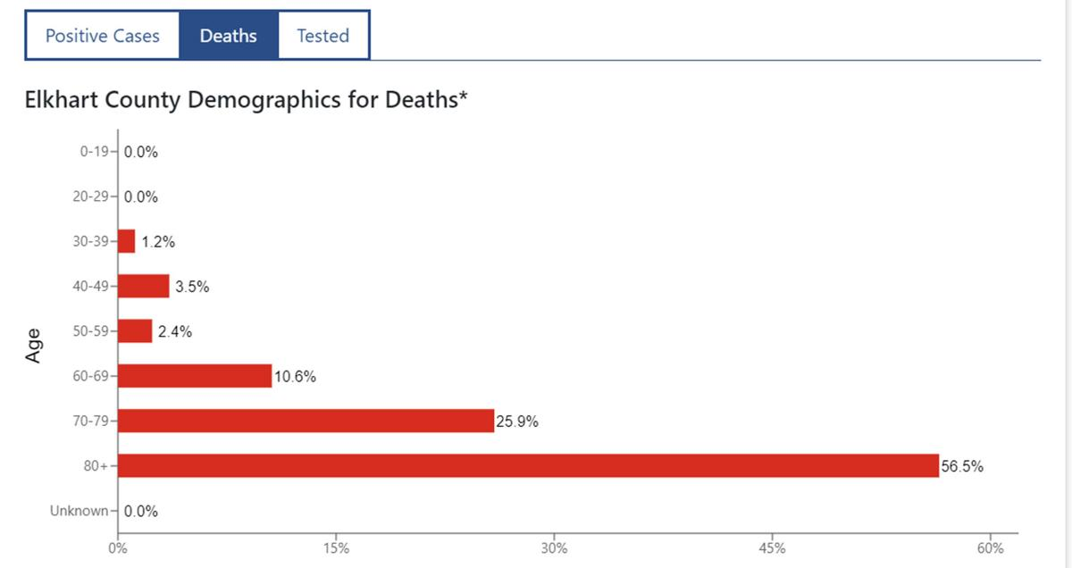 20200810-nws-deaths by age.jpg