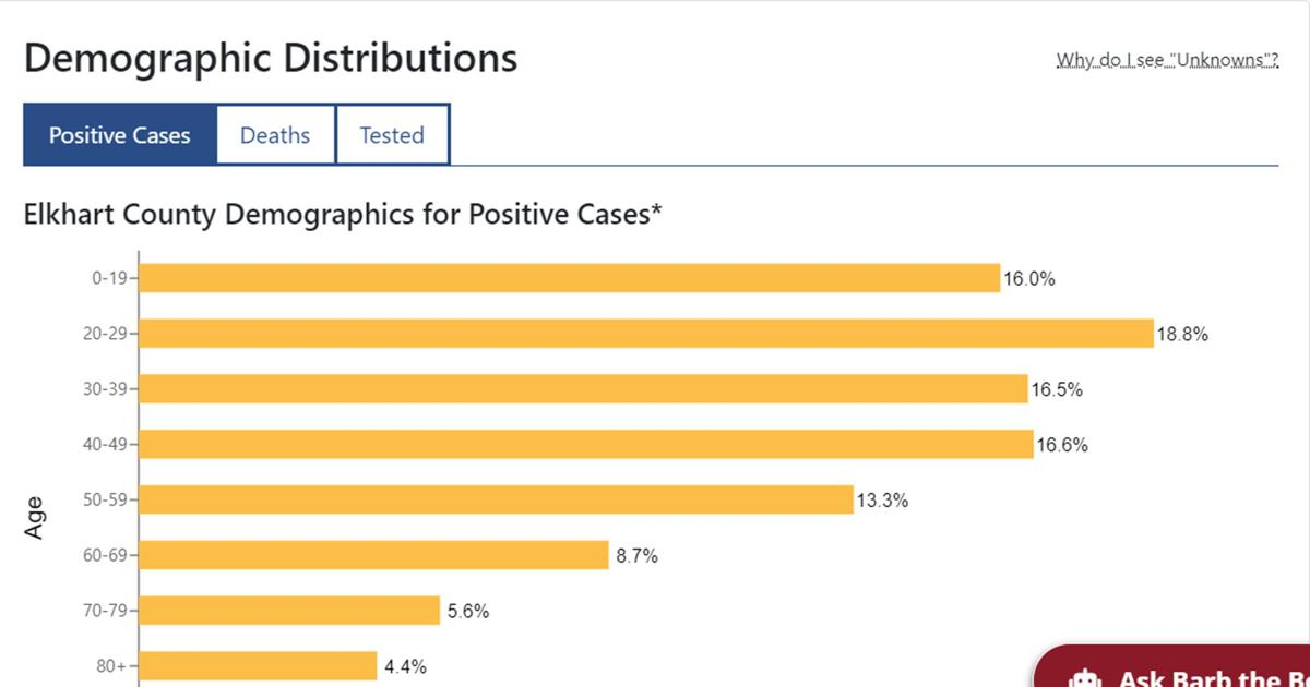 20200810-nws-positive cases by age.jpg