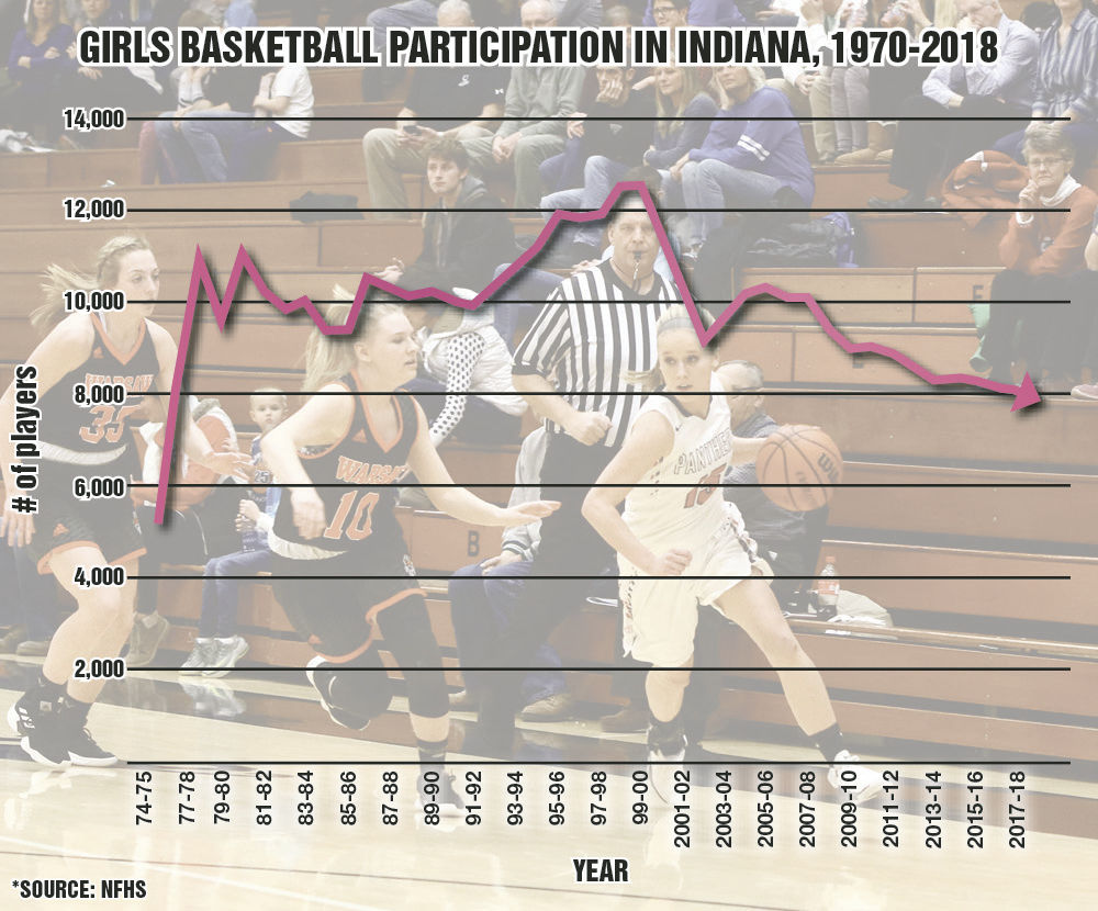 Basketball line graph girls.jpg