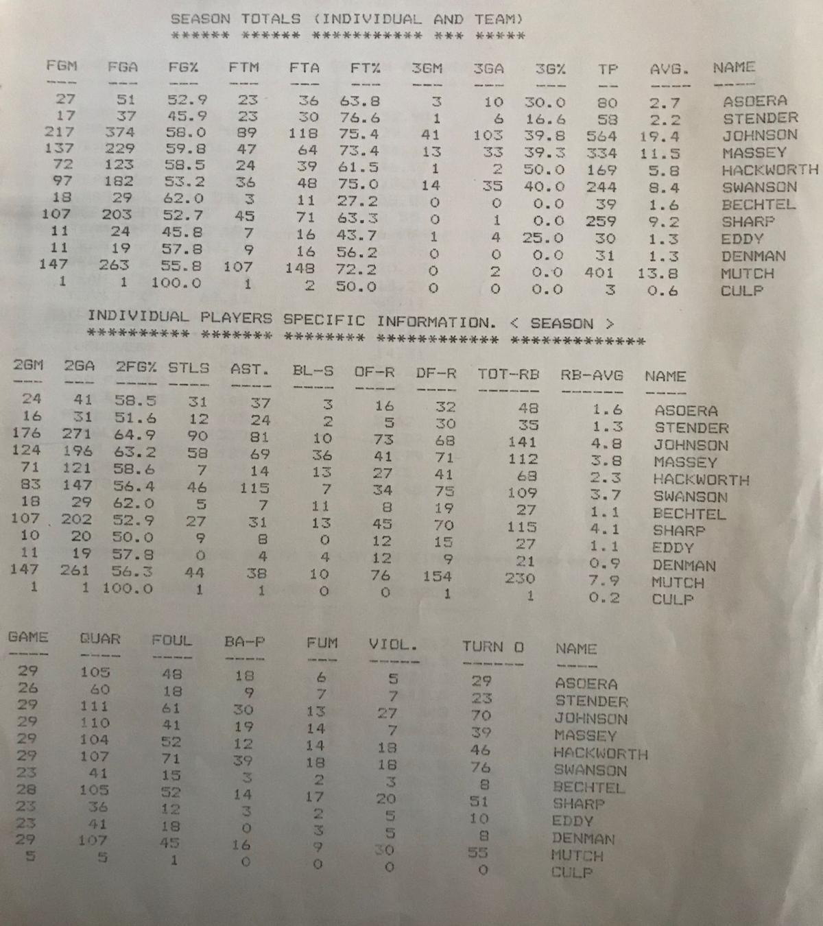 Concord 1990 season stats