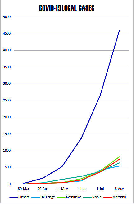 Aug. 3, 2020 COVID-19 chart