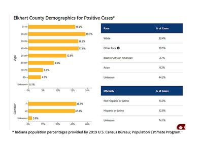 Demographics of Elkhart County's COVID-19 cases