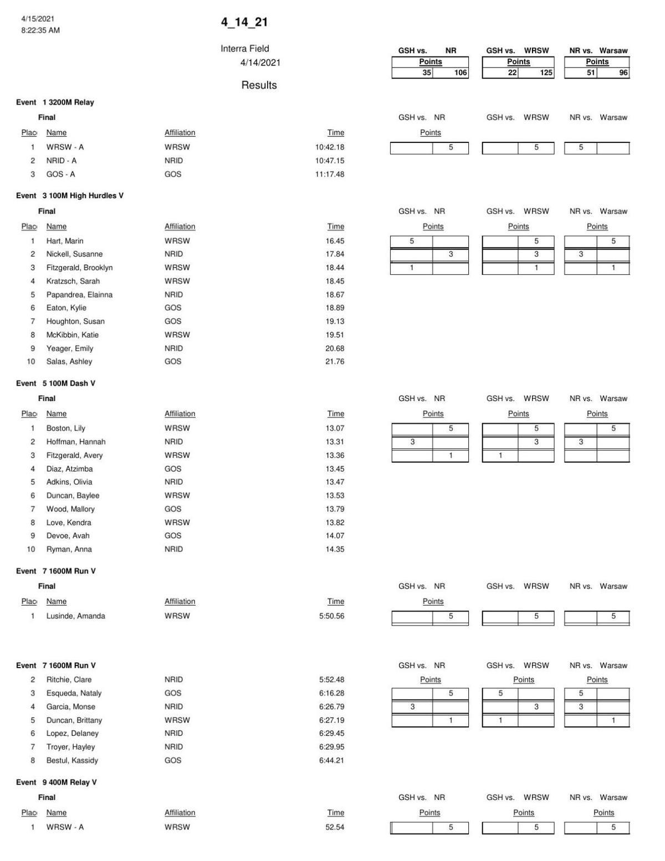 Goshen, Warsaw, Northridge girls track results 4/14/2021
