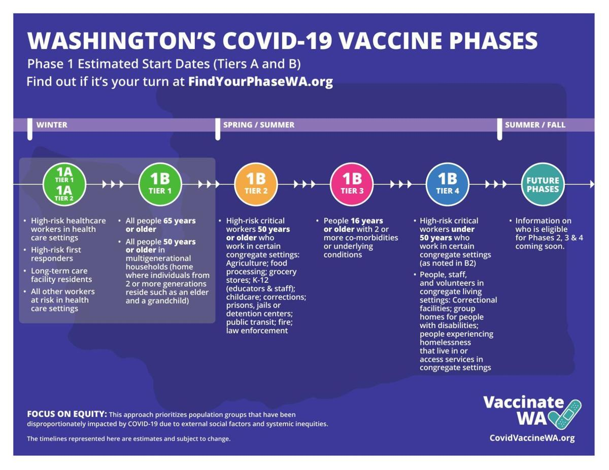 PDF: See the state's vaccination phases
