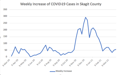 Weekly Increase of COVID-19 Cases in Skagit County