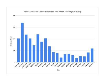 Skagit County COVID chart