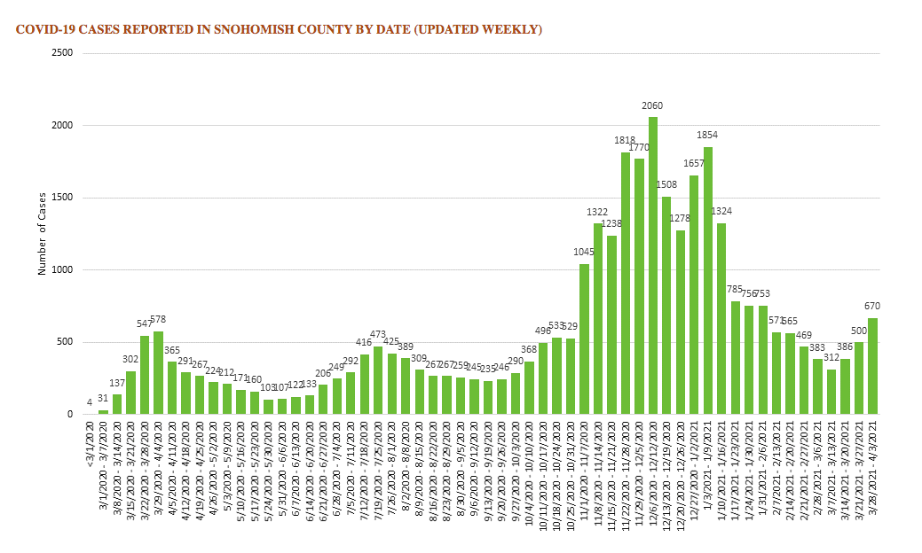 SnoCo cases by week