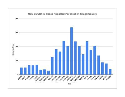 COVID-19 Chart